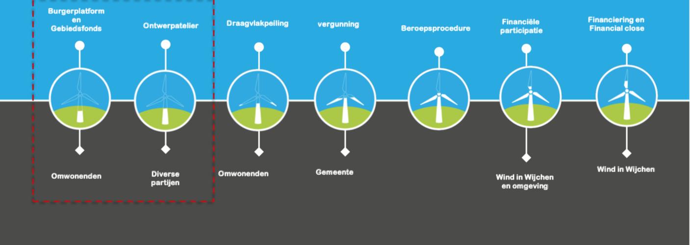 Afbeelding van fase 2 in het proces van windmolens in Wijchen