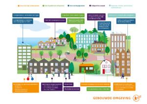 Het klimaatakkoord en de gebouwde omgeving