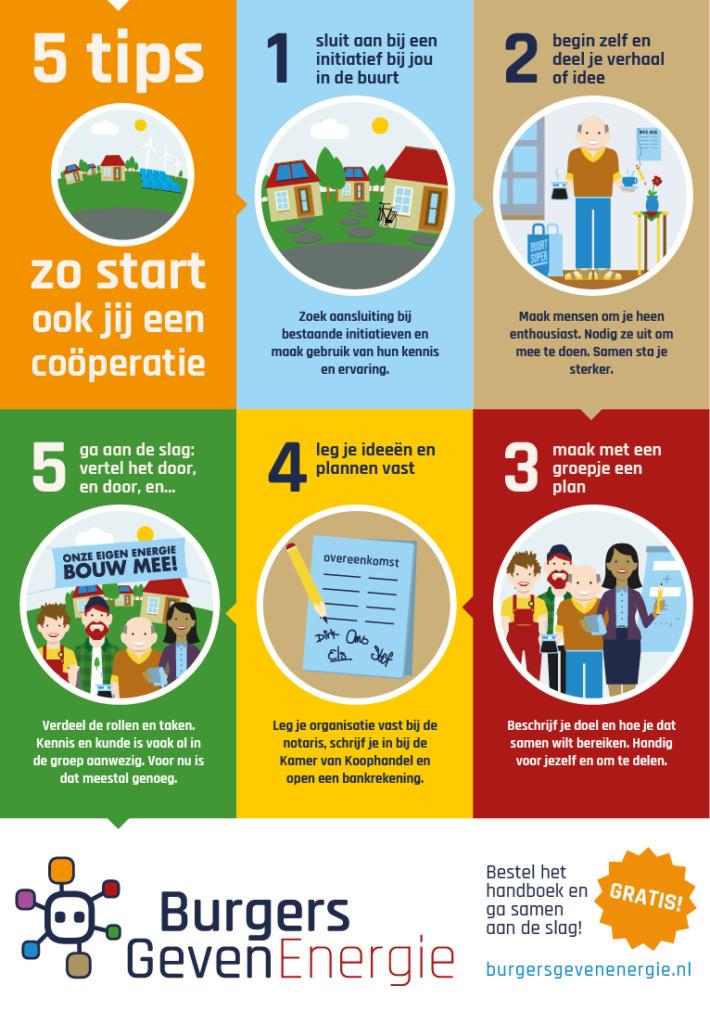 Infographic stappenplan Energiecoöperatie oprichten